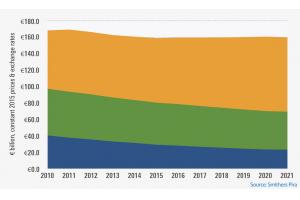 Produção de impressão na Europa 2011-21